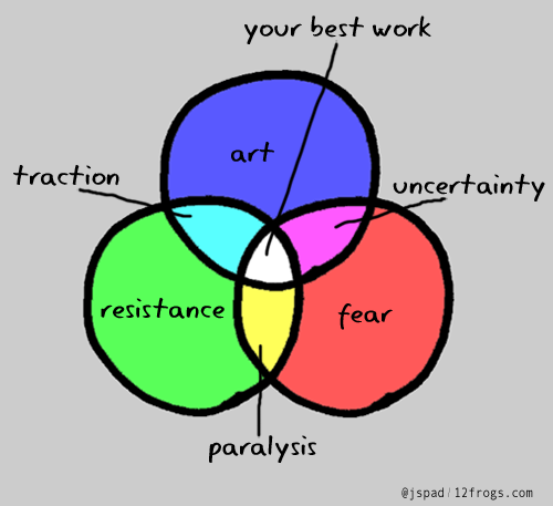 linchpin focus venn diagram